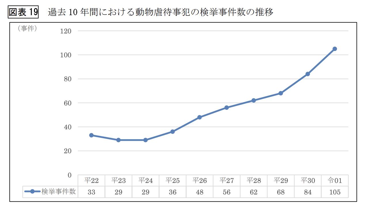 過去 10 年間における動物虐待事犯の検挙事件数の推移