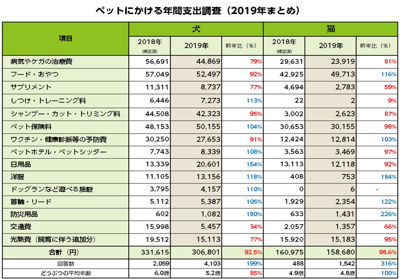 ペットにかける年間支出調査 2019